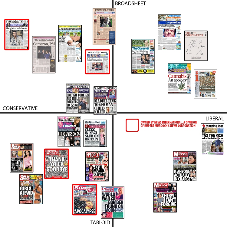 Orientation of UK Newspapers image credit The Atlantic